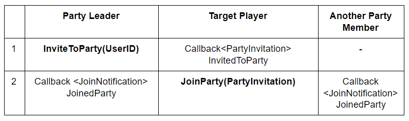 Enabling Game Lobby & Party System