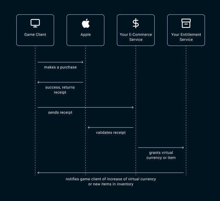 how to enable apple in-game payment - the flow