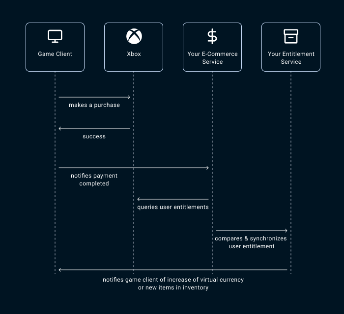 how to enable Xbox in-game payment - the flow