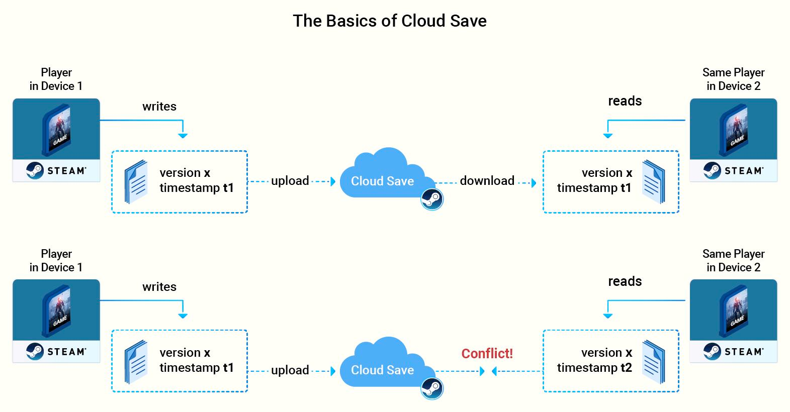 the basic architecture of cloud gaming