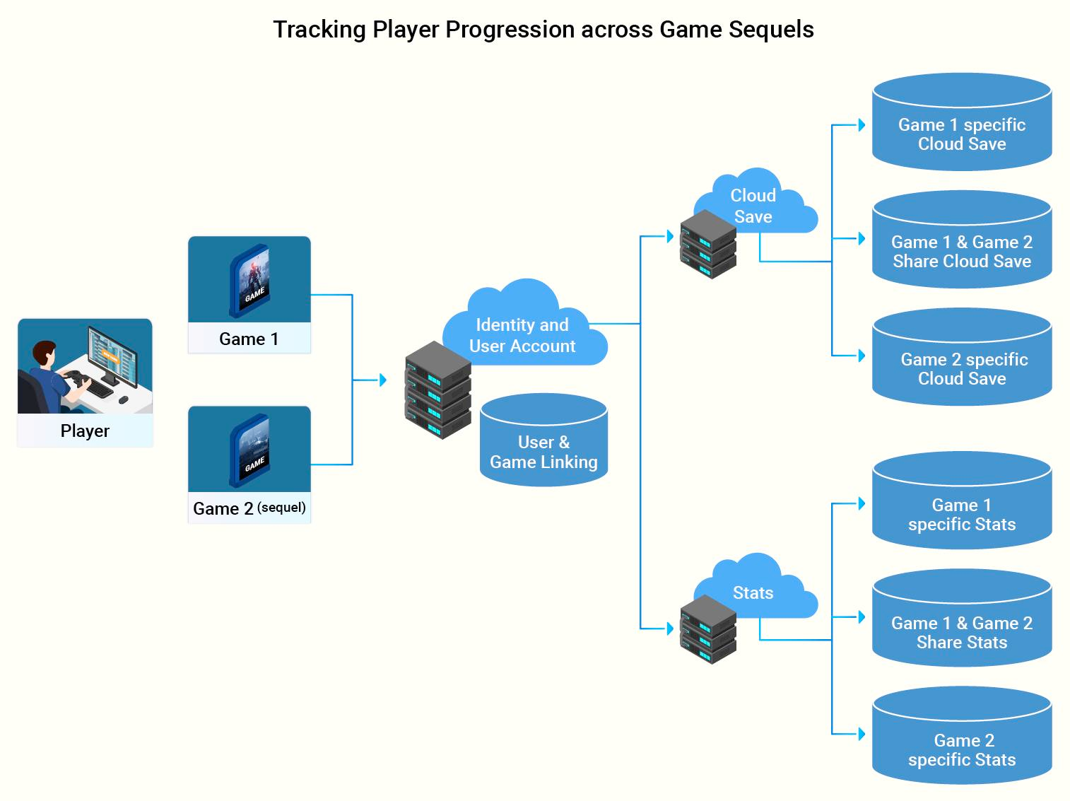 tracking game player progression across different platforms and console generations